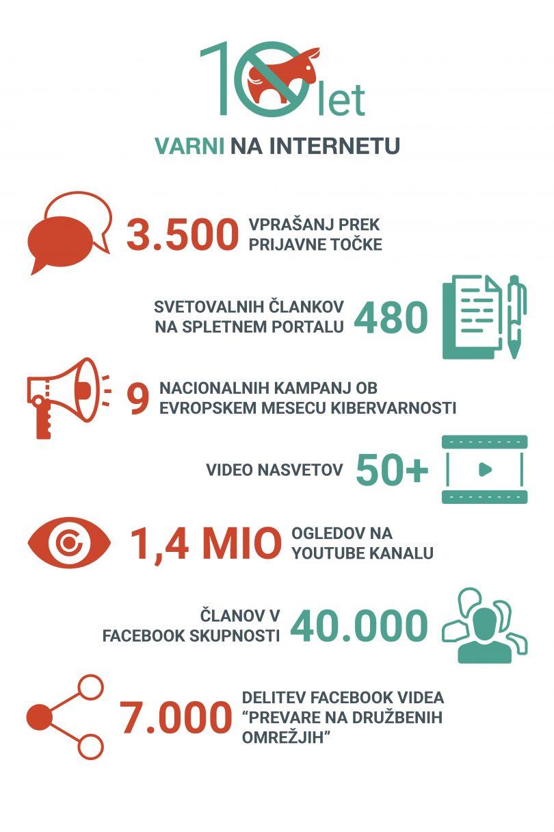 Kako so se spletne prevare spremenile v desetih letih delovanja programa Varni na internetu?