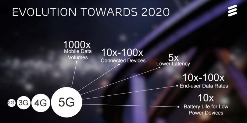 Mogoče kmalu testiranja 5G, ki pa resno prihaja v naslednjem desetletju